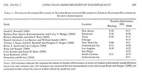 leraren effectiviteit